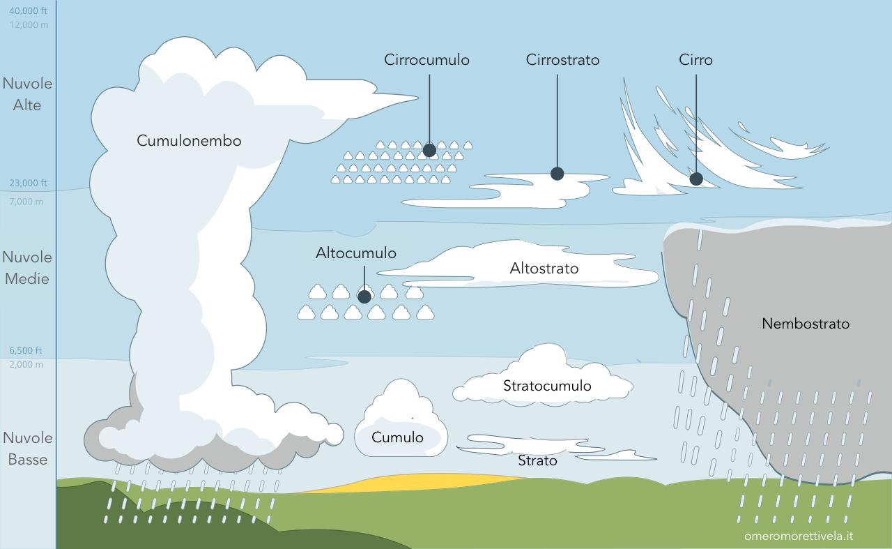 prevedere il tempo osservando il cielo tipi di nuvole